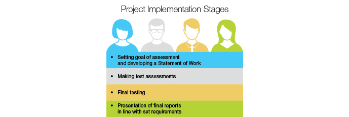 Project implementation stages:      presentation of final reports in line with set requirements (filled in questionnaires, photographs and audio records if necessary);      assessments;      selection of mystery shoppers from our own base, video briefing and final testing;      finalization of documents;      making test assessments;      preparation or update of questionnaires, developing assessment scenarios;      developing a Statement of Work on the basis of available documents: quality standards applicable in the company, available questionnaire, job descriptions, etc.;      setting tasks and goals of assessment.