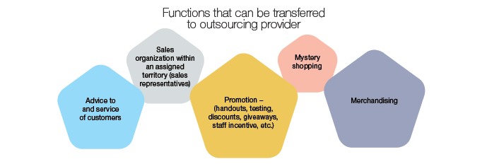 Functions that can be outsourced:      mystery shopping;      promotion – a complex of corporate activities aimed at inducing the consumer to make a purchase (handouts, testing, discounts, giveaways, staff incentive, etc.);      merchandising – preparation of products for sales in retail chains (design of shop counters, windows, display of products in the display area, presentation of information about products);      advice to and service of customers (sales assistants);      sales organization within an assigned territory (sales representatives).