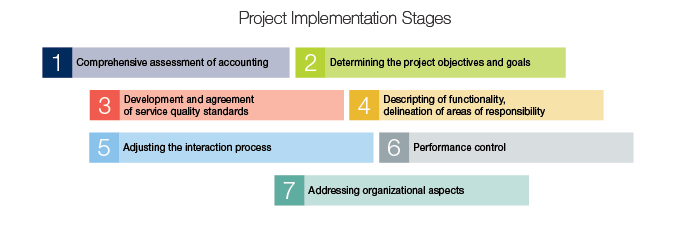 Project startup stages:      comprehensive assessment of accounting;      determination of the project objectives and goals;      development and agreement of service quality standards;      description of functionality, delineation of areas of responsibility;      adjustment of the interaction process;      performance control;      addressing organizational aspects.