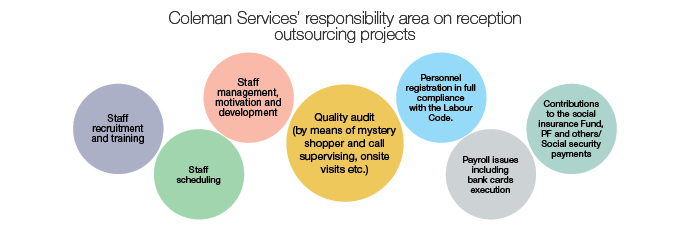 Coleman Services' responsibility area on Reception outsourcing projects:      staff recruitment and training;      staff management, motivation and development;      staff scheduling;      quality audit (by means of mystery shopper and call supervising, onsite visits etc.);      payroll issues  including bank cards  execution;      contributions to the social insurance Fund, PF and others/Social security payments.
