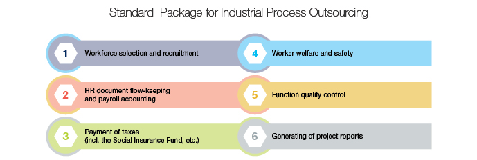 A standard package of industrial process outsourcing services includes:      workforce selection and recruitment;      HR document flow-keeping and payroll accounting;      payment of taxes (including the Social Insurance Fund, etc.);      worker welfare and safety;      function quality control;      generation of project reports.
