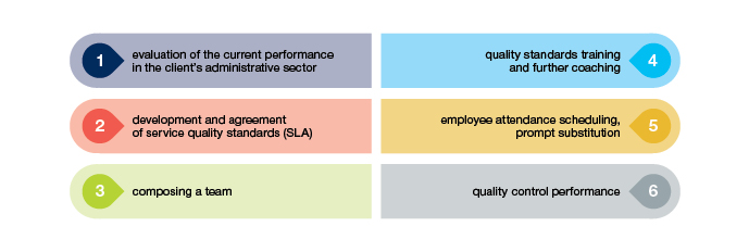 evaluation of the current performance in the client's administrative sector;      development and agreement of service quality standards (SLA);      description of the functionality – development of instructions and procedures;      composing a team (recruiting a new team, if necessary);      quality standards training and further coaching;      employee attendance scheduling, prompt substitution;      quality control performance.